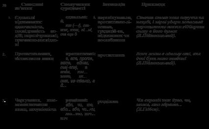 Складносурядн та складнопидрядни