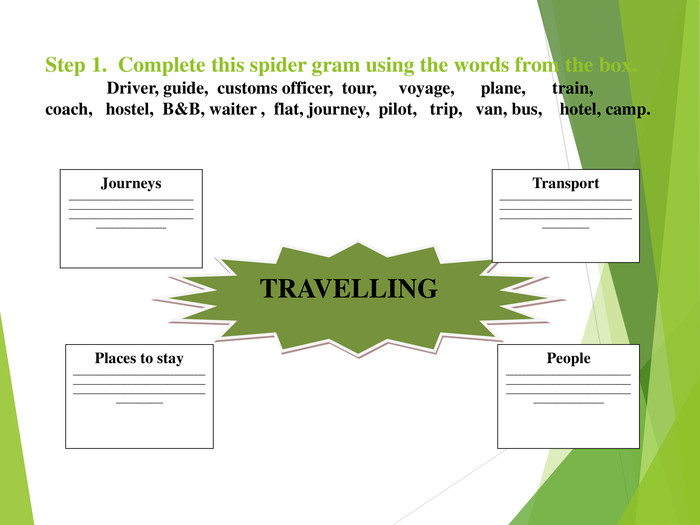 Step 1.  Complete this spider gram using the words from the box.               Driver, guide,  customs officer,  tour,     voyage,      plane,      train,        coach,   hostel,  B&B, waiter ,  flat, journey,  pilot,   trip,   van, bus,    hotel, camp. TRAVELLING Journeys