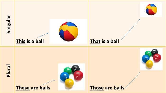 {C4 B1156 A-380 E-4 F78-BDF5-A606 A8083 BF9} Singular. This is a ball. That is a ball Plural. These are balls. Those are balls