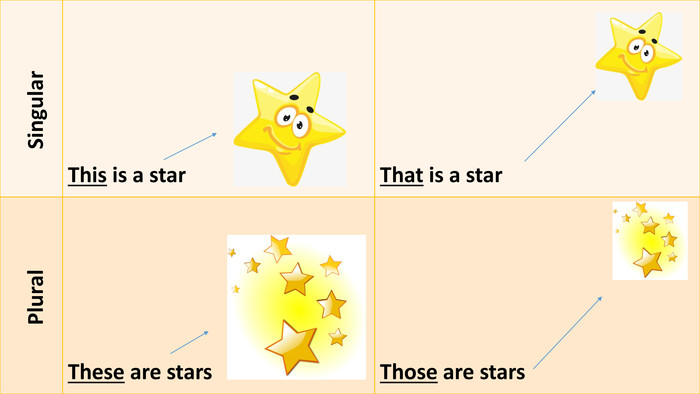 {C4 B1156 A-380 E-4 F78-BDF5-A606 A8083 BF9} Singular. This is a star. That is a star Plural. These are stars. Those are stars