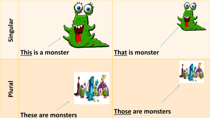 {C4 B1156 A-380 E-4 F78-BDF5-A606 A8083 BF9} Singular. This is a monster. That is monster Plural. These are monsters. Those are monsters
