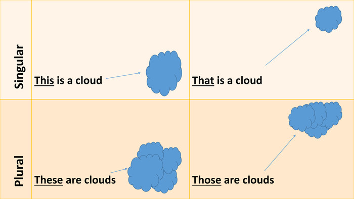 {C4 B1156 A-380 E-4 F78-BDF5-A606 A8083 BF9} Singular. This is a cloud. That is a cloud Plural. These are clouds. Those are clouds