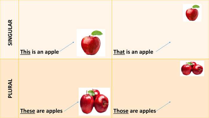 {C4 B1156 A-380 E-4 F78-BDF5-A606 A8083 BF9} SINGULARThis is an apple. That is an apple PLURALThese are apples. Those are apples