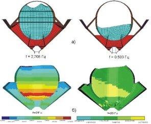 Просторові коливання поверхні рідини при вібронавантаженні паливного відсіку 171520274a538