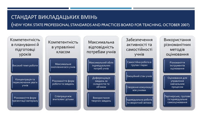 СТАНДАРТ ВИКЛАДАЦЬКИХ ВМІНЬ (New York State Professional Standards and Practices Board for Teaching, October 2007)