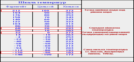 http://old.geology.lnu.edu.ua/phis_geo/fourman/E-books-FVV/Interactive%20books/Meteorology/temp_scales.gif