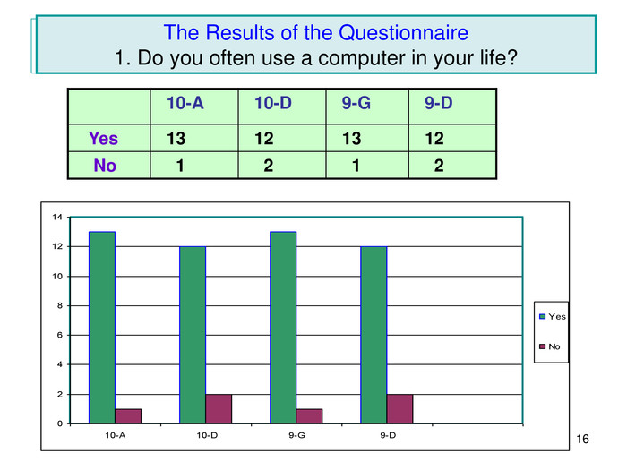 *   The Results of the Questionnaire1. Do you often use a computer in your life?   10-A   10-D   9-G   9-D    Yes   13   12   13   12     No     1     2     1     2