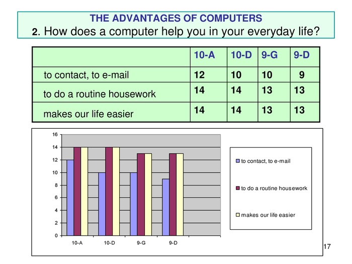 * THE ADVANTAGES OF COMPUTERS 2. How does a computer help you in your everyday life? 10-A 10-D 9-G 9-D    to contact, to e-mail 12 10 10   9   to do a routine housework 14 14 13 13   makes our life easier 14 14 13 13