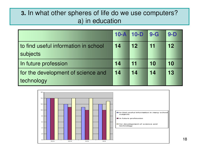 * 3. In what other spheres of life do we use computers?a) in education 10-A 10-D 9-G 9-D to find useful information in school