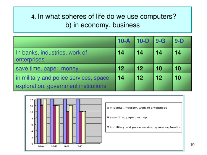 *  4. In what spheres of life do we use computers?b) in economy, business 10-A 10-D 9-G 9-D In banks, industries, work of enterprises 14 14 14 14 save time, paper, money 12 12 10 10 in military and police services, space