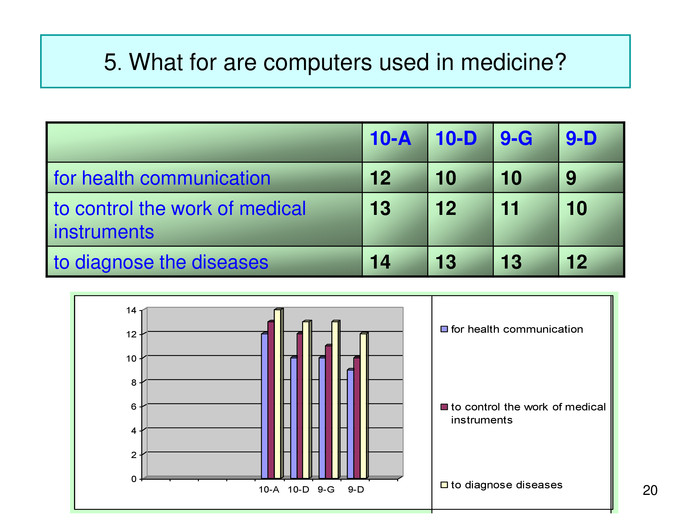 * 5. What for are computers used in medicine? 10-A 10-D 9-G 9-D for health communication 12 10 10 9 to control the work of medical instruments 13 12 11 10 to diagnose the diseases 14 13 13 12