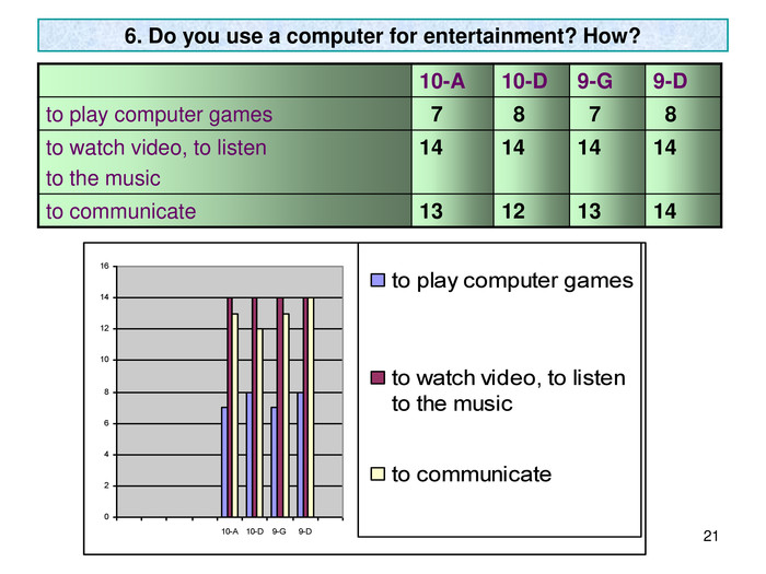 * 6. Do you use a computer for entertainment? How? 10-A 10-D 9-G 9-D to play computer games   7   8   7   8 to watch video, to listen 
