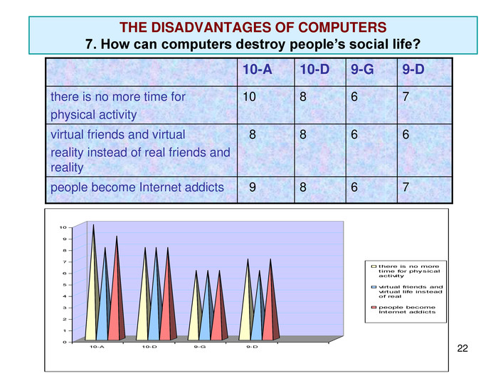 * THE DISADVANTAGES OF COMPUTERS 7. How can computers destroy people's social life? 10-A 10-D 9-G 9-D there is no more time for