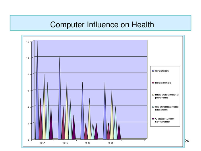 *  Computer Influence on Health