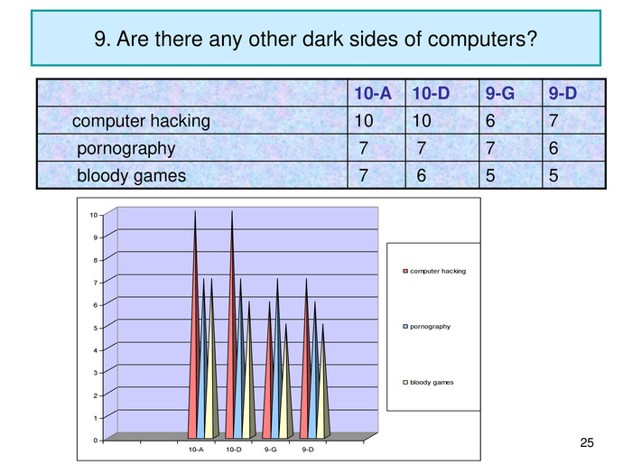 * 9. Are there any other dark sides of computers? 10-A 10-D 9-G 9-D       computer hacking 10 10 6 7        pornography  7  7 7 6        bloody games  7  6 5 5