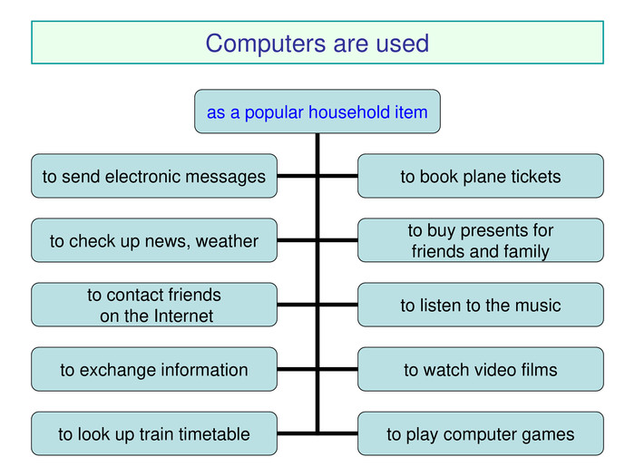 * Computers are used as a popular household item to send electronic messages to book plane tickets to check up news, weather to buy presents for