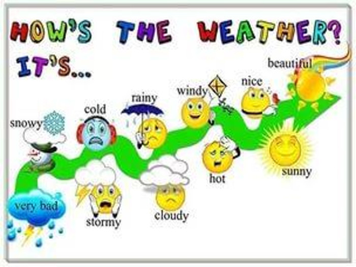 английскому погода в картинках по