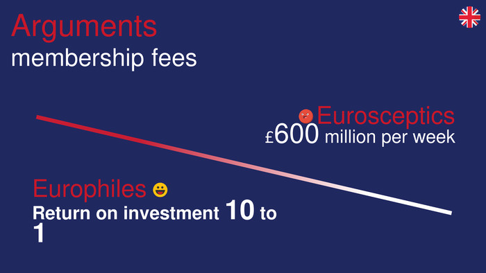 Argumentsmembership fees. Eurosceptics£600 million per week. Europhiles. Return on investment 10 to 1