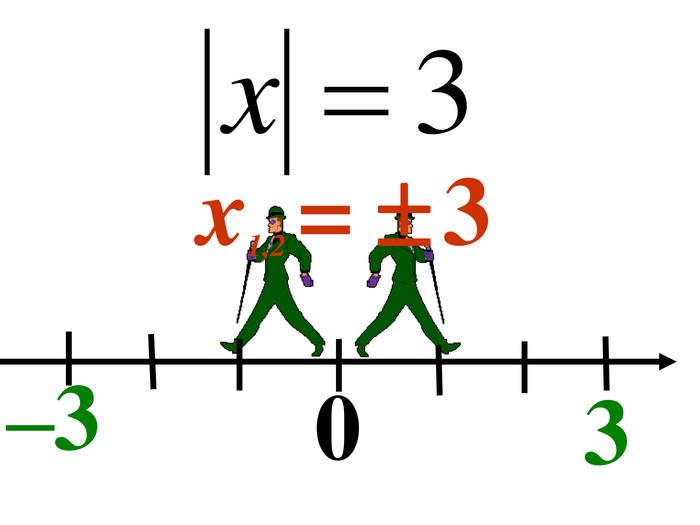 Картинки модуль числа
