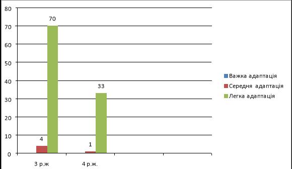 Аналітичний звіт за результатами адаптації