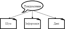 G:Документи ВікторіїІнформатика5 клас КоршуноваУрок 2Повідомлення.png