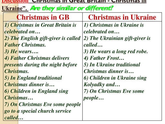 "Discussion""Christmas in Great Britain - Christmas in Ukraine"". Are they similar or different?Christmas in GBChristmas in Ukraine1) Christmas in Great Britain is celebrated on…2) The English gift-giver is called Father Christmas.3) He wears….4) Father Christmas delivers presents during the night before Christmas.5) In England traditional Christmas dinner is…6) Children in England sing Christmas…7) On Christmas Eve some people go to a special church service called…1) Christmas in Ukraine is celebrated on…2) The Ukrainian gift-giver is called…3) He wears a long red robe.4) Father Frost…5) In Ukraine traditional Christmas dinner is…6) Children in Ukraine sing Kolyadky and…7) On Christmas Eve some people…"