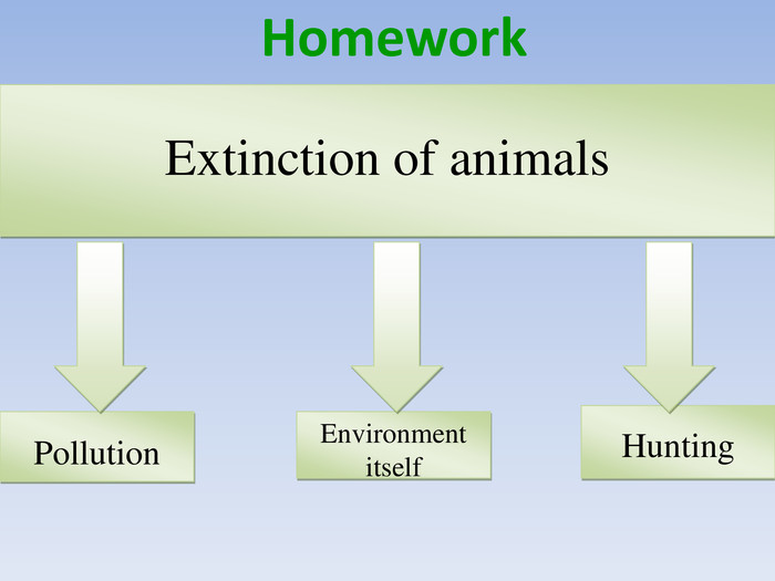 Extinction of animals. Hunting. Environment itself. Pollution Homework