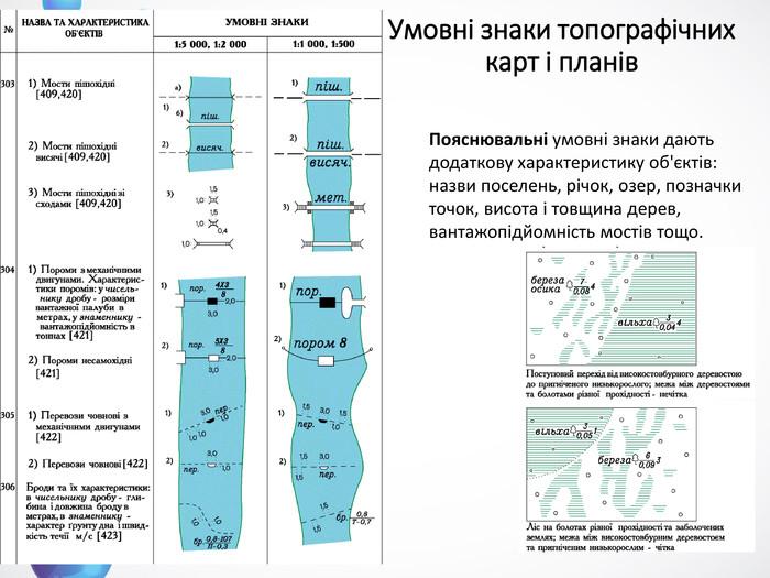 Умовні знаки топографічних карт і планів. Пояснювальні умовні знаки дають  додаткову характеристику об єктів 3113191dbe95f