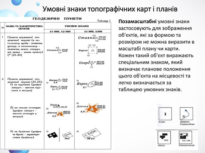 Умовні знаки топографічних карт і планів. Позамасштабні умовні знаки  застосовують для зображення об єктів 1d5cb5041f24d