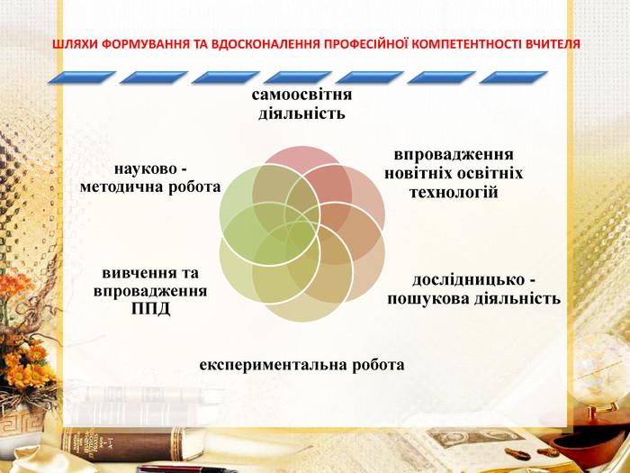 Тема  «Вплив науково-методичної підготовки і фахової майстерності ... 296dce2659cb7