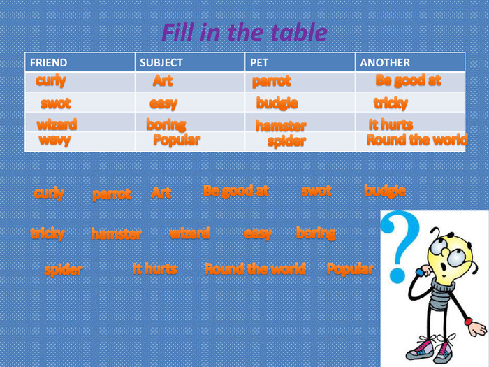 Fill in the table{5 C22544 A-7 EE6-4342-B048-85 BDC9 FD1 C3 A}FRIENDSUBJECTPETANOTHERcurlyhamsterbudgieswot. Artparrot. Be good atwavyeasyboringwizardspider. Popular tricky. Round the world. It hurtscurlyparrot. Art. Be good atswotbudgietrickyhamsterwizardeasyboring. It hurts. Round the world. Popular spider