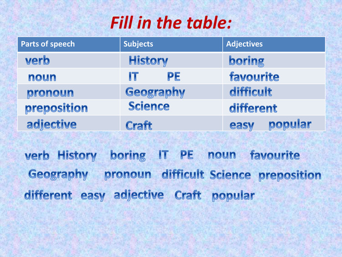 Fill in the table:{5 C22544 A-7 EE6-4342-B048-85 BDC9 FD1 C3 A}Parts of speech. Subjects. Adjectivespopularprepositionfavouritenoun. ITPEboring. Historydifferent. Geographypronoundifficult. Scienceverb. Craftadjectiveeasyverb. Historyboring. ITPEnounfavourite. Geographypronoundifficult. Scienceprepositiondifferenteasyadjective. Craftpopular