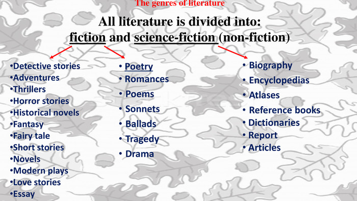 The genres of literature. All literature is divided into: fiction and science-fiction (non-fiction)Detective stories. Adventures Thrillers Horror stories Historical novels. Fantasy Fairy tale Short stories Novels Modern plays. Love stories. Essay Biography Encyclopedias Atlases. Reference books Dictionaries Report Articles Poetry Romances Poems Sonnets Ballads. Tragedy Drama