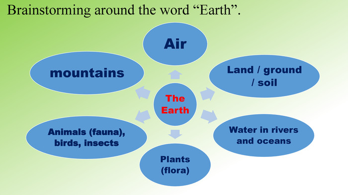 "Brainstorming around the word ""Earth""."