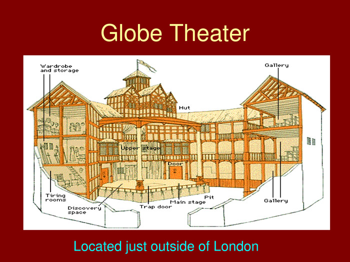 Globe Theater. Located just outside of London
