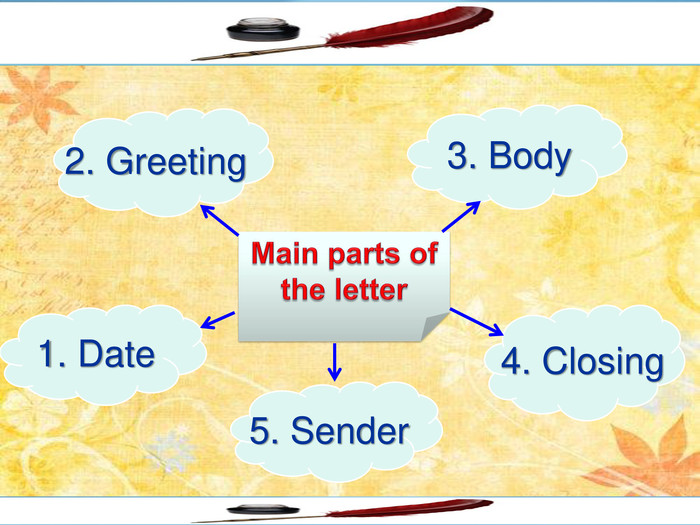 Main parts of the letter2. Greeting1. Date3. Body5. Sender 4. Closing