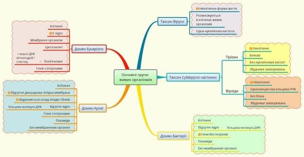 D:\школа\Ментальні карти нові\Основні групи живих організмів.jpg