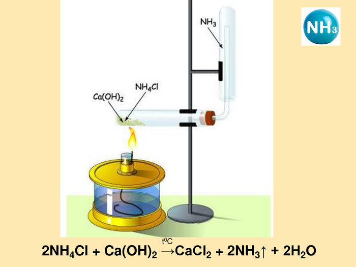 2NH4Cl + Ca(OH)2 →CaCl2 + 2NH3↑ + 2H2O t0С